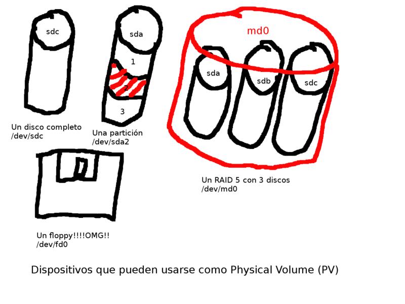 Dispositivos que pueden usarse como PVs